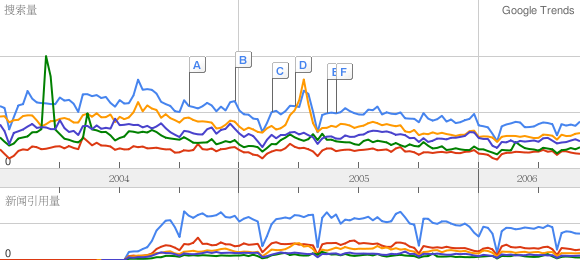 google-trends-examles.png