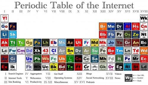 网络元素周期表